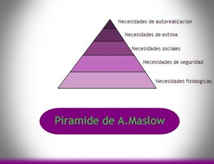 Abraham Maslow. Teoria sobre las necesidades humanas.
